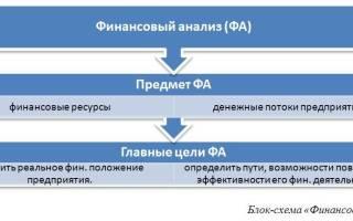 Как сделать финансовый анализ предприятия по балансу?