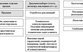 Структура отдела продаж производственного предприятия