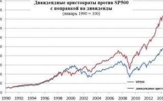 Инвестиционные портфели наиболее успешных трейдеров