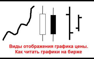 Как читать графики на бирже