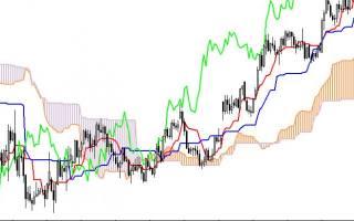 Индикатор ишимоку для бинарных опционов