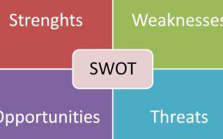 Матрица SWOT анализа на примере предприятия