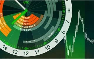 Часы работы биржи форекс