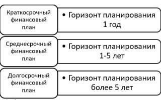 Составление финансового плана предприятия на примере