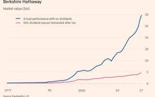 Дивидендная стратегия инвестирования