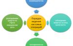 Ведение кассовых операций для предприятий малого бизнеса