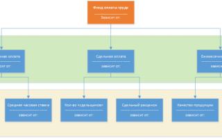 Анализ ФОТ на предприятии