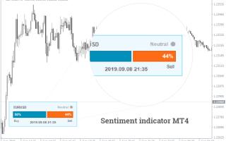 Индекс настроения рынка