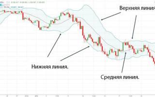 Индикатор полосы боллинджера стратегия