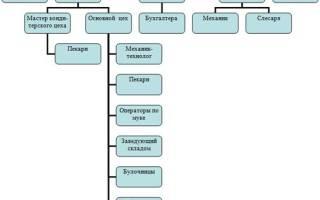 Хлебобулочные изделия структура предприятия