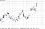 Индикаторы технического анализа фондового рынка