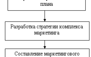 Этапы разработки маркетинговой стратегии предприятия