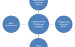 Что может непосредственно регулироваться федеральной резервной системой