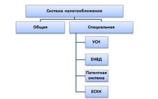 Как указать систему налогообложения при регистрации ИП?